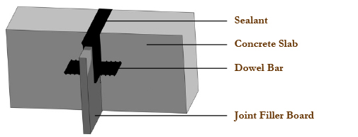 Compressible Joint Filler : Joint filler boards welcome to paam group
